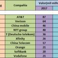 TOP 10: Marcas MÁS valiosas de TELECOMUNICACIONES del mundo