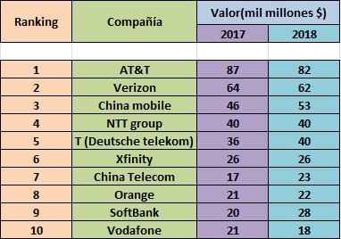 rankin empresas de telecomunicaciones mas caras